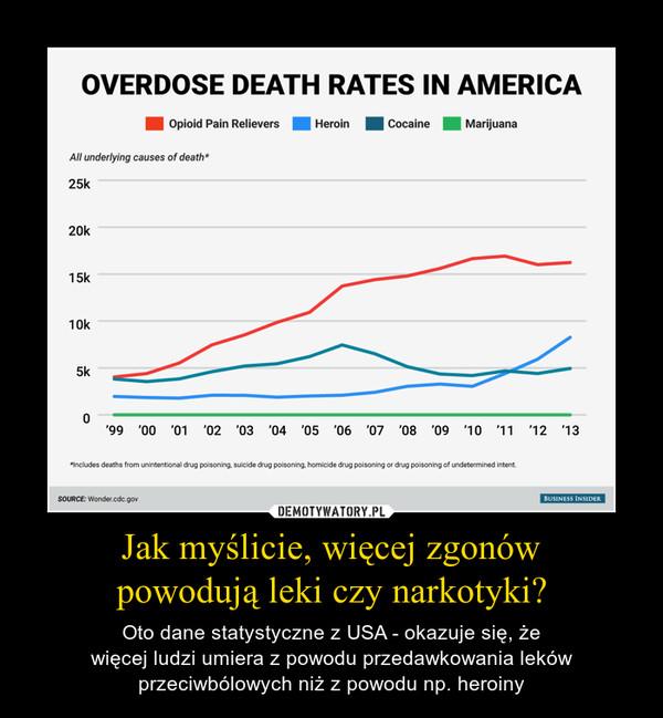Jak myślicie, więcej zgonów powodują leki czy narkotyki? – Oto dane statystyczne z USA - okazuje się, że więcej ludzi umiera z powodu przedawkowania leków przeciwbólowych niż z powodu np. heroiny