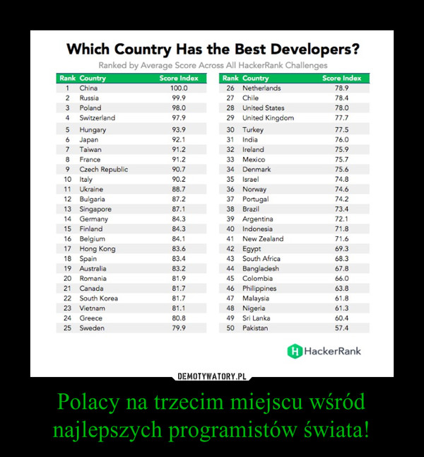 Polacy na trzecim miejscu wśród najlepszych programistów świata! –