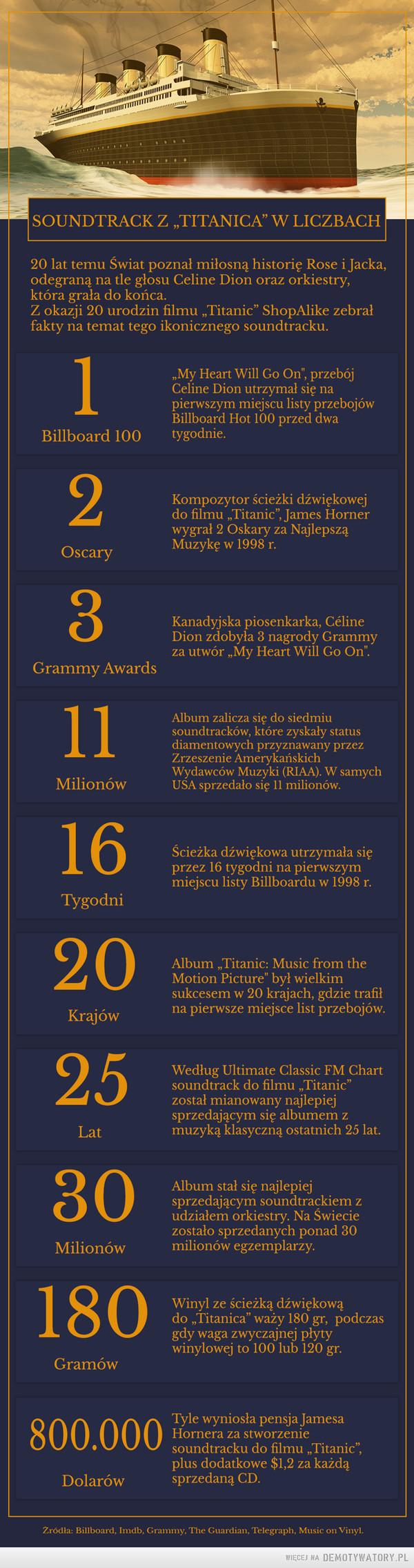 """""""Titanic"""" pojawił się w polskich kinach 20 lat temu - 13 lutego 1998 roku –  SOUNDTRACK Z TITANICA"""" W LICZBACH20 lat temu Świat poznał miłosną historię Rose i Jackaodegraną na tle głosu Celine Dion oraz orkiestryktóra grała do końca,Z okazji 20 urodzin filmu """"Titanic"""" ShopAlike zebrafakty na temat tego ikonicznego soundtracku.My Heart Will Go On, przebójCeline Dion utrzymał się napierwszym miejscu listy przebojoWBillboard Hot 100 przed dwaBillboard 100 tygodnie.2Kompozytor ścieżki dźwiękowejdo filmu """"Titanic"""", James Hornerwygrał 2 Oskary za NajlepsząMuzykę w 1998 r.Oscary8Kanadyjska piosenkarka, CélineDion zdobyła 3 nagrody Grammyza utwór ,,My Heart Will Go On"""".Grammy AwardsAlbum zalicza się do siedmiusoundtracków, które zyskały statusdiamentowych przyznawany przezZrzeszenie AmervkańskichWydawców Muzyki (RIAA). W samychUSA sprzedało się 11 milionówMilionów162025801800.000Ścieżka dźwiękowa utrzymała sięprzez 16 tygodni na pierwszymmiejscu listy Billboardu w 1998 rTygodniAlbum ,""""Titanic: Music from theMotion Picture"""" był wielkimsukcesem w 20 krajach, gdzie trafiKrajówna pierwsze miejsce list przebojówWedług Ultimate Classic FM Chartsoundtrack do filmu, Titanic""""został mianowany najlepiejsprzedającym się albumem zmuzyką klasyczną ostatnich 25 lat.LatAlbum stał się najlepiejsprzedającym soundtrackiem zudziałem orkiestry. Na Swieciezostało sprzedanych ponad 30milionów egzemplarzyMilionówWinyl ze ścieżką dźwiękowądo """"Titanica"""" wazy 180 gr, podczasgdy waga zwyczajnej plytywinylowej to 100 lub 120 gr.GramówTyle wyniosła pensja JamesaHornera za stworzeniesoundtracku do filmu """"Titanic"""",plus dodatkowe $1,2 za każdąDolarów daną CD.Zródła: Billboard, Imdb, Grammy, The Guardian, Telegraph, Music on Vinyl"""