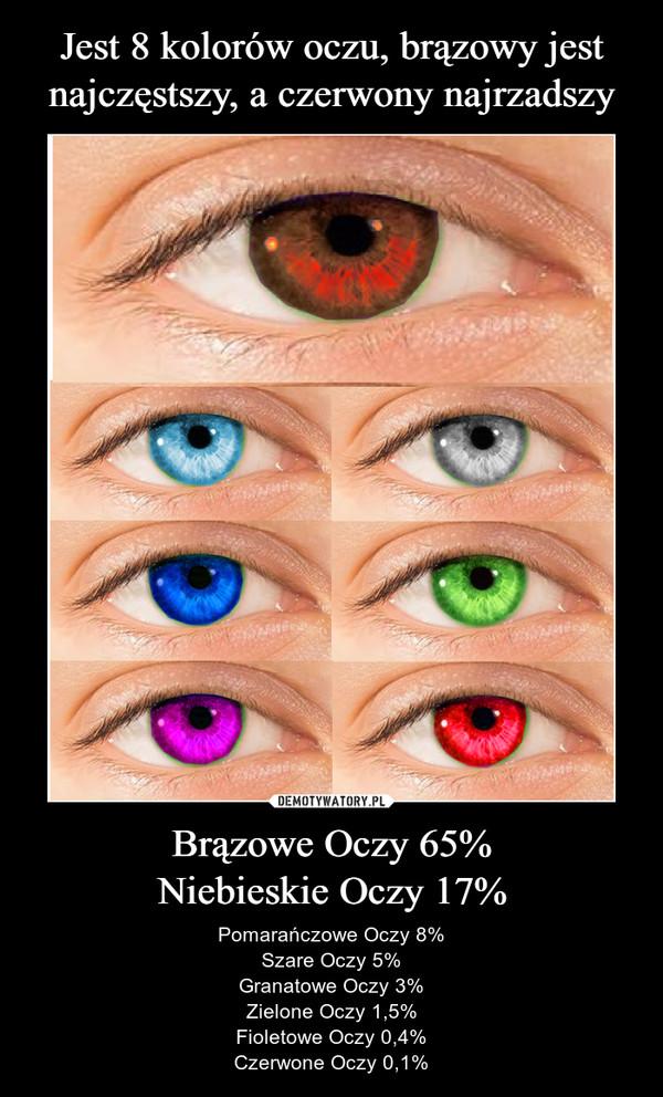 8cde0f1b3 Jest 8 kolorów oczu, brązowy jest najczęstszy, a czerwony najrzadszy  Brązowe Oczy 65% Niebieskie Oczy 17% – Demotywatory.pl