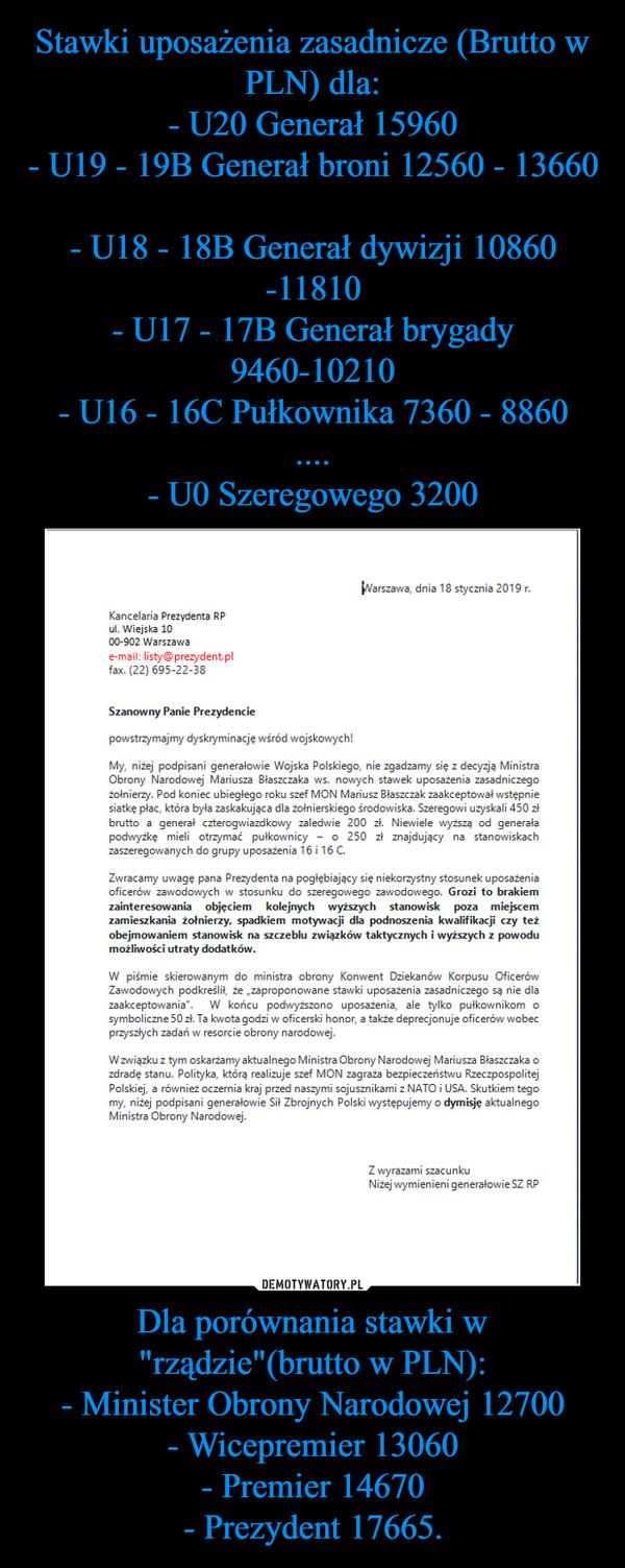 """Dla porównania stawki w """"rządzie""""(brutto w PLN):- Minister Obrony Narodowej 12700- Wicepremier 13060- Premier 14670- Prezydent 17665. –"""
