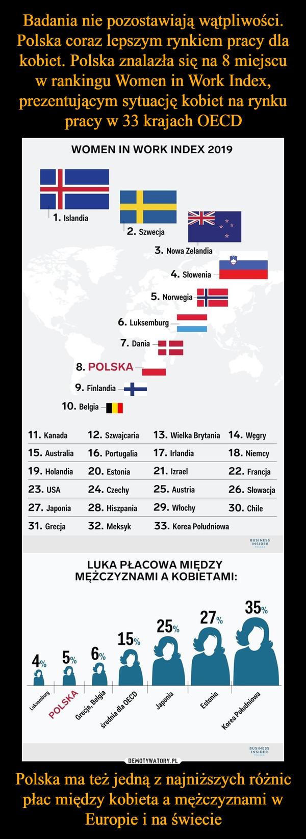 Polska ma też jedną z najniższych różnic płac między kobieta a mężczyznami w Europie i na świecie –  Badania nie pozostawiają wątpliwości.Polska coraz lepszym rynkiem pracy dlakobiet. Polska znalazła się na 8 miejscuw rankingu Women in Work Index,prezentujacym sytuacje kobiet na rynkupracy w 33 krajach OECDWOMEN IN WORK INDEX 20191. Islandia2. Szwecja3. Nowa Zelandia4. Słowenia5. Norwegia6. Luksemburg7. Dania8. POLSKA9. Finlandia10. BelgiaI11. Kanada15. Australia19. Holandia23. USA27. Japonia31. Grecja12. Szwajcaria16. Portugalia20. Estonia24. Czechy28. Hiszpania32. Meksyk13. Wielka Brytania 14. Wegry17. Irlandia21. Izrael25. Austria29. Włochy33. Korea Poludniowa18. Niemcy22. Francia26. Słowacja30. ChileLUKA PŁACOWA MIĘDZYMĘZCZYZNAMI A KOBIETAMI:35,27,25,15,4,5,6, 。USINESSINSIDER