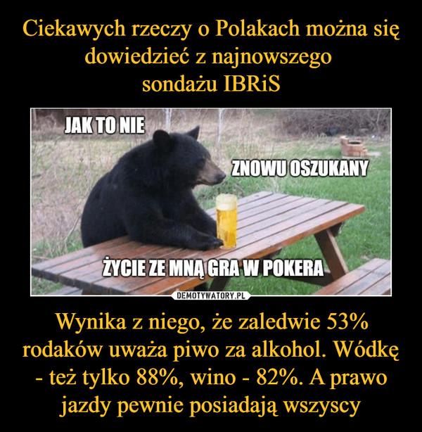 Wynika z niego, że zaledwie 53% rodaków uważa piwo za alkohol. Wódkę - też tylko 88%, wino - 82%. A prawo jazdy pewnie posiadają wszyscy –