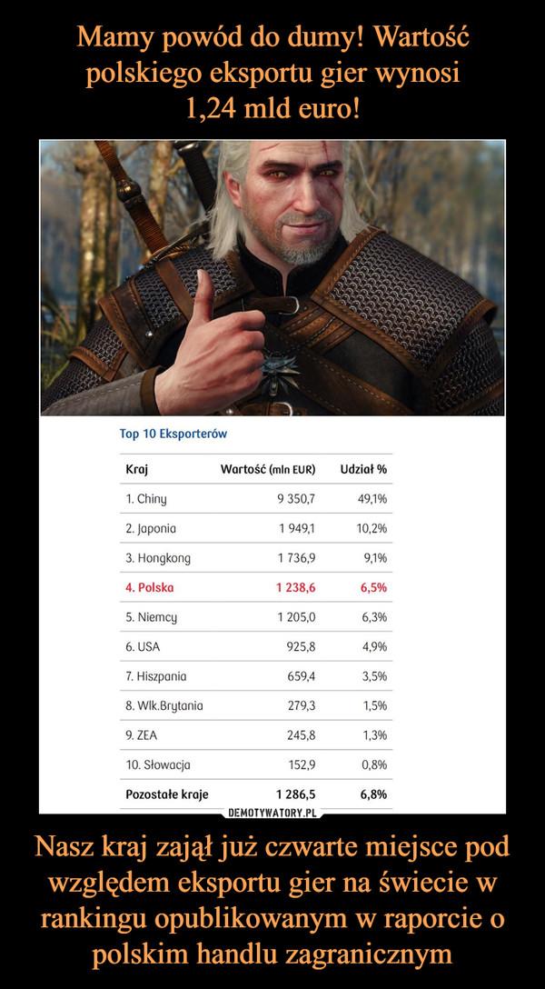 Nasz kraj zajął już czwarte miejsce pod względem eksportu gier na świecie w rankingu opublikowanym w raporcie o polskim handlu zagranicznym –