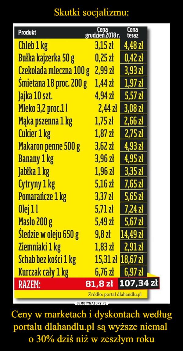 Ceny w marketach i dyskontach według portalu dlahandlu.pl są wyższe niemal o 30% dziś niż w zeszłym roku –  Skutki socjalizmu:ÇenaCenagrudzień 2018 r.terazProduktChleb 1 kgBułka kajzerka 50 g3,15 zł 4,48 zł0,25 zł 0,42 złCzekolada mleczna 100 g 2,99 zł 3,93 złŚmietana 18 proc. 200 g 1,44 zł 1,97 zł4,94 zł 5,57 zł2,44 zł 3,08 zł1,75 zł 2,66 zł1,87 zł 2,75 zł3,62 zł 4,93 zł3,96 zł 4,95 zł1,96 zł 3,35 zł5,16 zł 7,65 zł3,37 zł 5,65 zł5,71 zł 7,24 zł5,49 zł 5,67 zł9,8 zł 14,49 zł1,83 zł 2,91 zł15,31 zł 18,67 zł6,76 zł 6,97 złJajka 10 szt.Mleko 3,2 proc.11Mąka pszenna 1 kgCukier 1 kgMakaron penne 500 gBanany 1 kgJablka 1 kgCytryny 1 kgPomarańcze 1 kgOlej 11Masło 200 gŚledzie w oleju 650 gZiemniaki 1 kgSchab bez kości 1 kgKurczak cały 1 kg107,34 złRAZEM:81,8 złŹródło: portal dlahandlu.plDEMOTYWATORY.PLCeny w marketach i dyskontach wedługportalu dlahandlu.pl są wyższe niemalo 30% dziś niż w zeszłym roku
