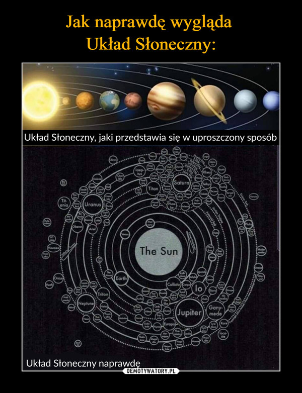 –  Układ Słoneczny, jaki przedstawia się w uproszczony sposóbUkład Słoneczny naprawdę