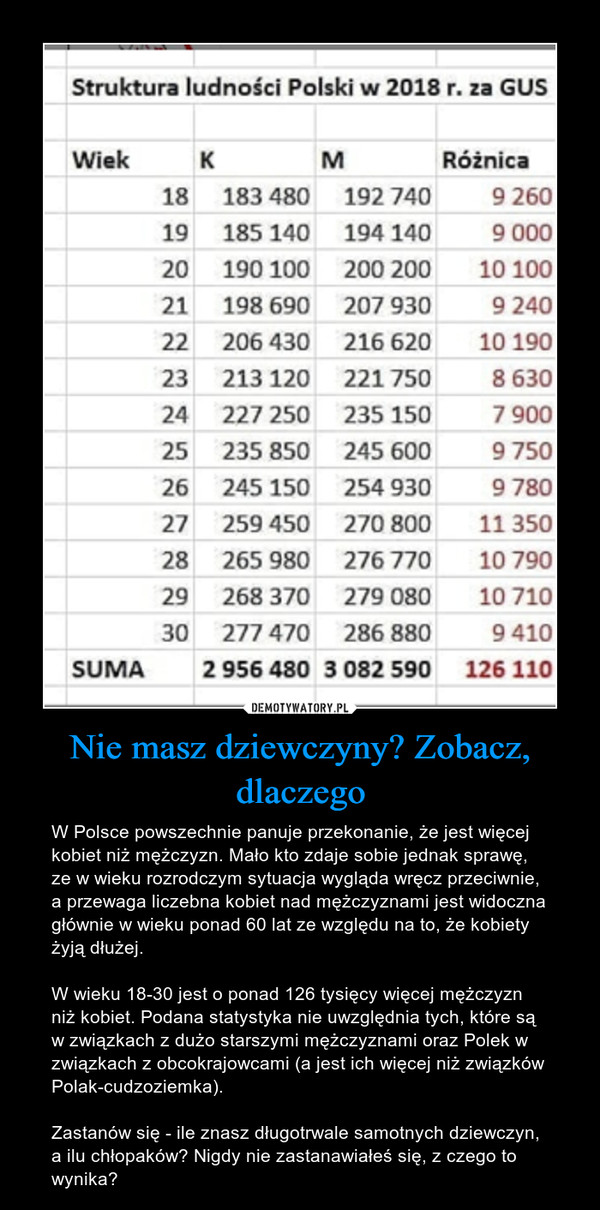 Nie masz dziewczyny? Zobacz, dlaczego – W Polsce powszechnie panuje przekonanie, że jest więcej kobiet niż mężczyzn. Mało kto zdaje sobie jednak sprawę, ze w wieku rozrodczym sytuacja wygląda wręcz przeciwnie, a przewaga liczebna kobiet nad mężczyznami jest widoczna głównie w wieku ponad 60 lat ze względu na to, że kobiety żyją dłużej.W wieku 18-30 jest o ponad 126 tysięcy więcej mężczyzn niż kobiet. Podana statystyka nie uwzględnia tych, które są w związkach z dużo starszymi mężczyznami oraz Polek w związkach z obcokrajowcami (a jest ich więcej niż związków Polak-cudzoziemka).Zastanów się - ile znasz długotrwale samotnych dziewczyn, a ilu chłopaków? Nigdy nie zastanawiałeś się, z czego to wynika?