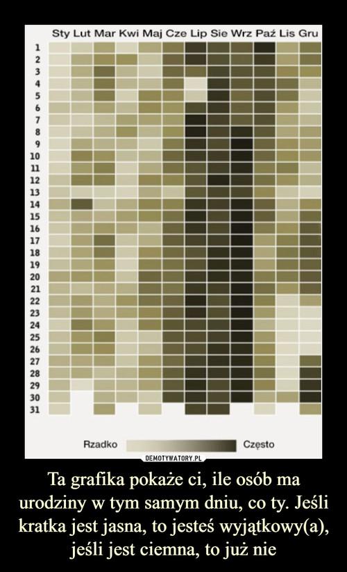Ta grafika pokaże ci, ile osób ma urodziny w tym samym dniu, co ty. Jeśli kratka jest jasna, to jesteś wyjątkowy(a), jeśli jest ciemna, to już nie