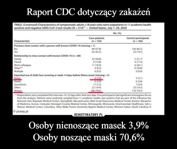 Osoby nienoszące masek 3,9%Osoby noszące maski 70,6% –