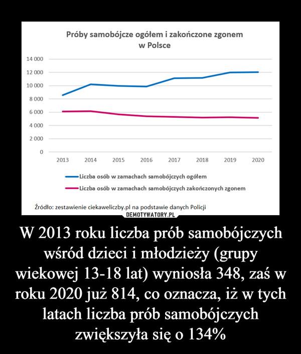 W 2013 roku liczba prób samobójczych wśród dzieci i młodzieży (grupy wiekowej 13-18 lat) wyniosła 348, zaś w roku 2020 już 814, co oznacza, iż w tych latach liczba prób samobójczych zwiększyła się o 134% –  14 000 12 000 10 000 8 000 6 000 4 000 2 000 O Próby samobójcze ogółem i zakończone zgonem w Polsce 2013 2014 2015 2016 2017 2018 2019 2020 —Liczba osób w zamachach samobójczych ogółem —Liczba osób w zamachach samobójczych zakończonych zgonem Źródło: zestawienie ciekaweliczby.pl na podstawie danych Policji